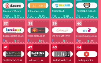 A spot on – Top 50 Design Blogs in the UK